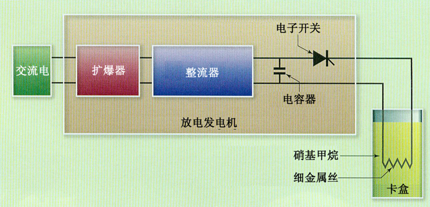 edics结构示意图